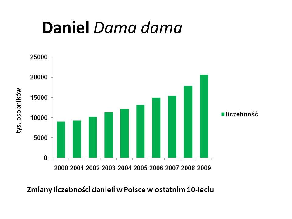 Daniel Dama dama tys. osobników Zmiany liczebności danieli w Polsce w ostatnim 10-leciu