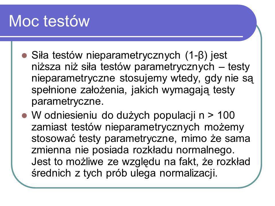 Moc testów