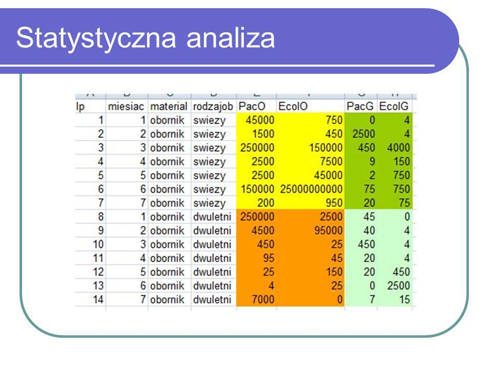Statystyczna analiza