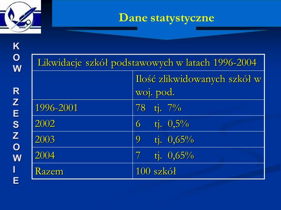 Dane statystyczne Likwidacje szkół podstawowych w latach 1996-2004
