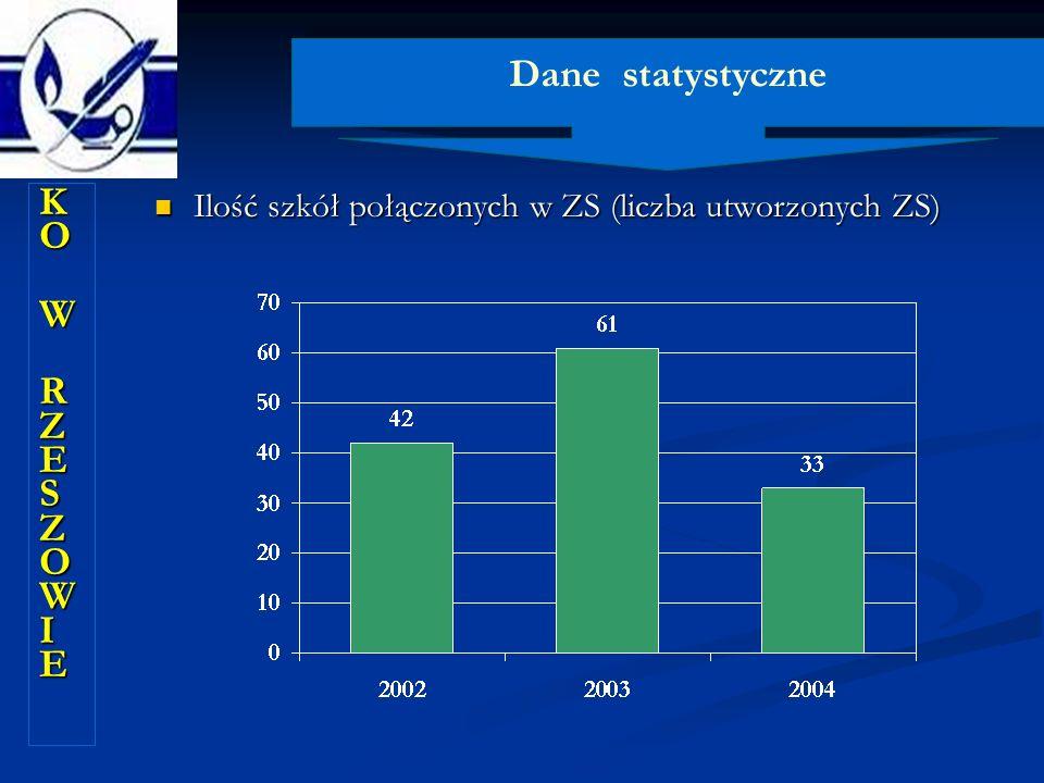 Dane statystyczne KO W RZESZOWIE