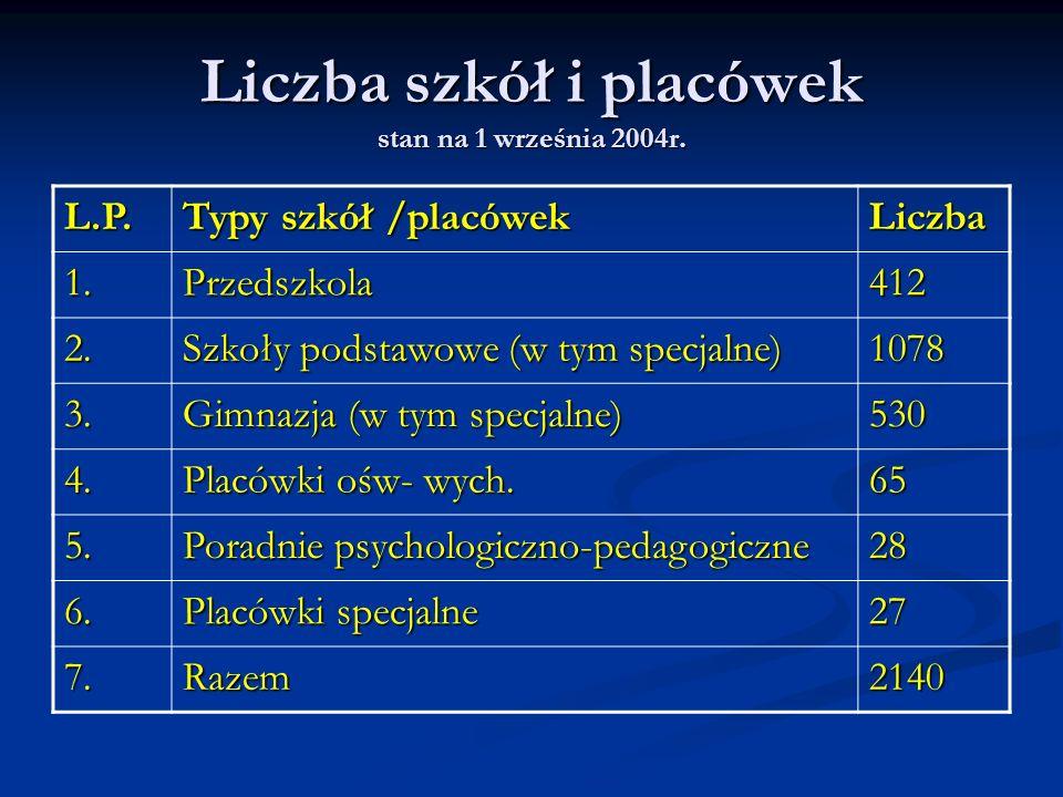 Liczba szkół i placówek stan na 1 września 2004r.