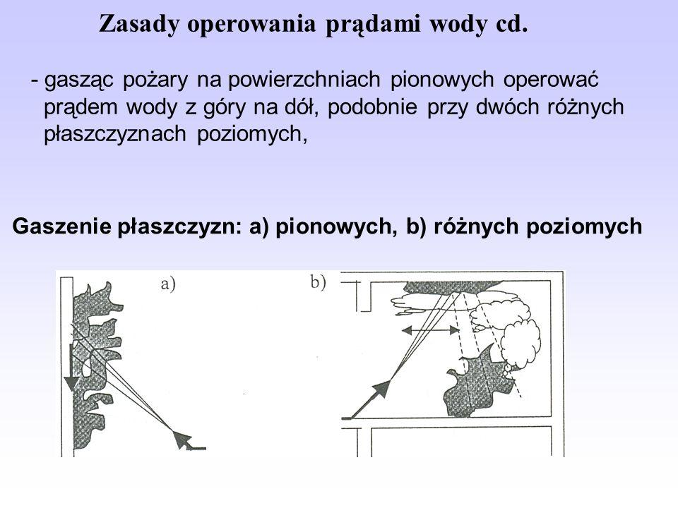 Gaszenie płaszczyzn: a) pionowych, b) różnych poziomych