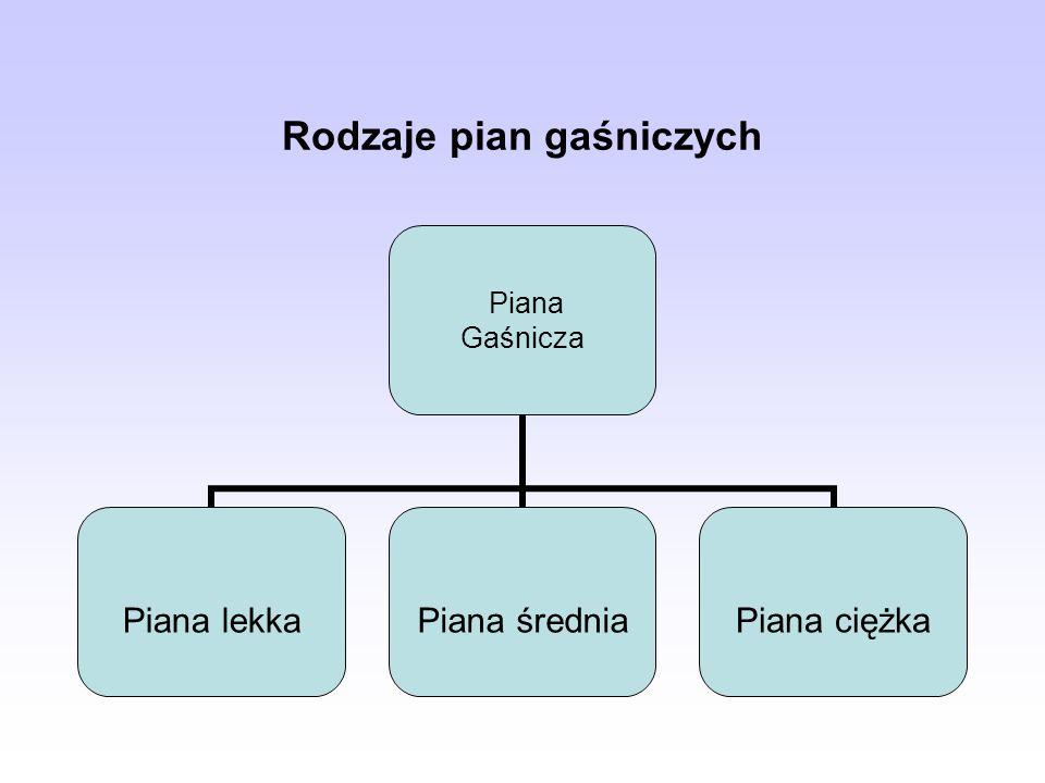 Rodzaje pian gaśniczych