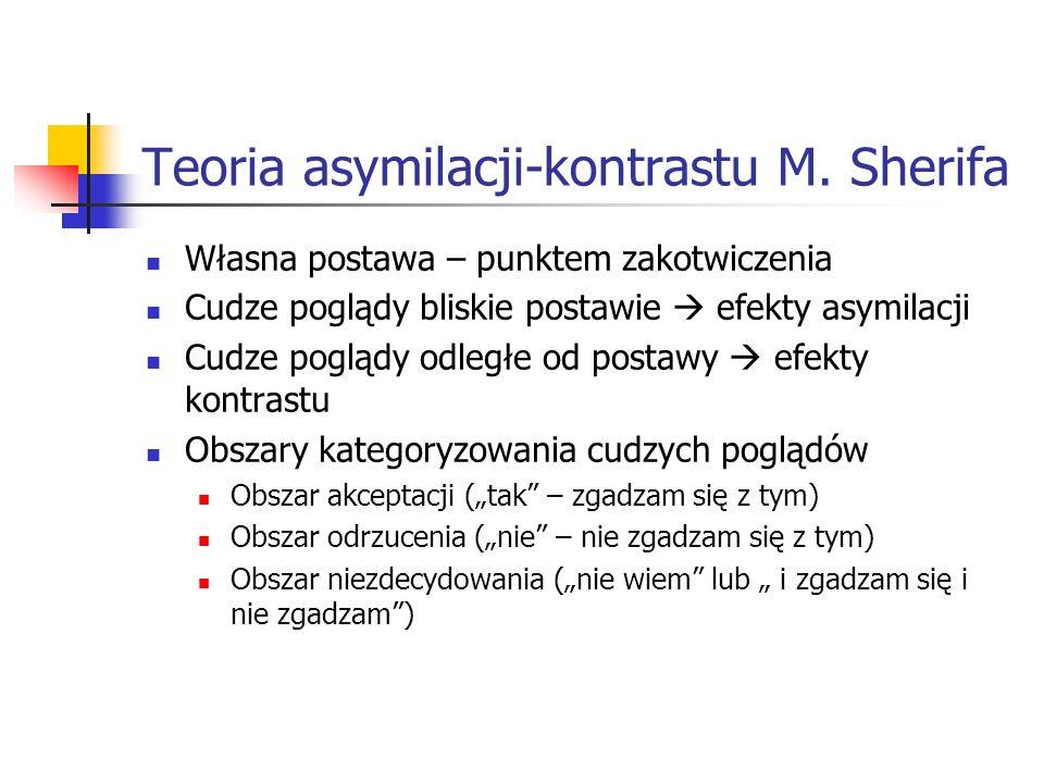 Teoria asymilacji-kontrastu M. Sherifa
