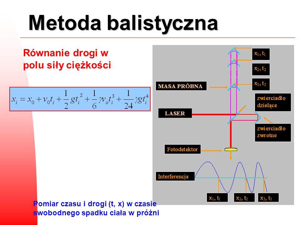 Metoda balistyczna Równanie drogi w polu siły ciężkości