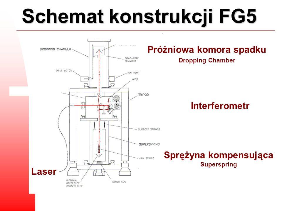 Schemat konstrukcji FG5