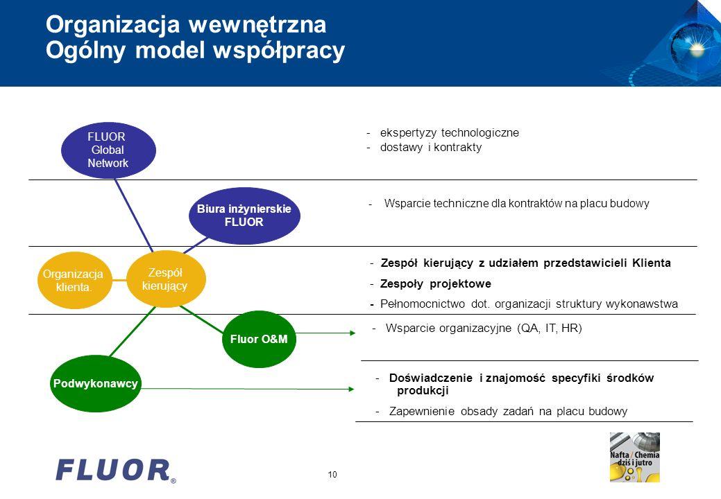 Organizacja wewnętrzna Ogólny model współpracy