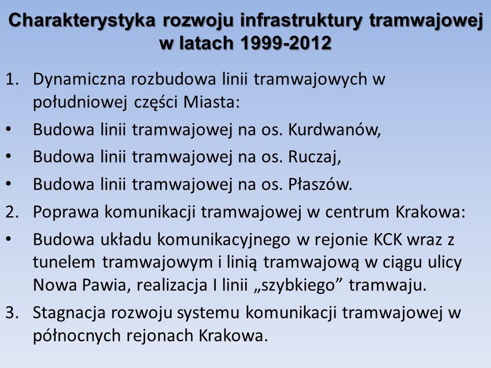 Charakterystyka rozwoju infrastruktury tramwajowej w latach 1999-2012