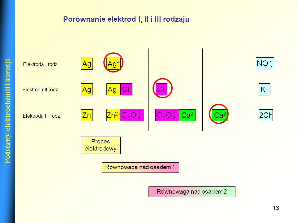 Porównanie elektrod I, II i III rodzaju