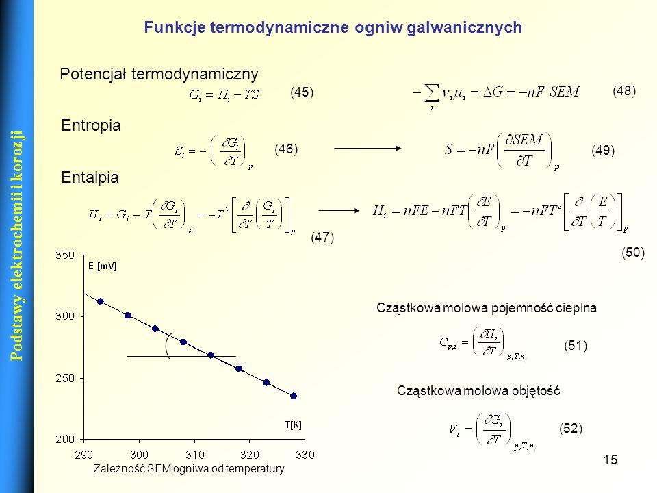 Funkcje termodynamiczne ogniw galwanicznych