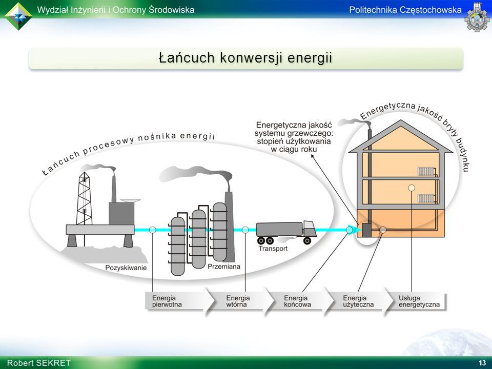 Łańcuch konwersji energii