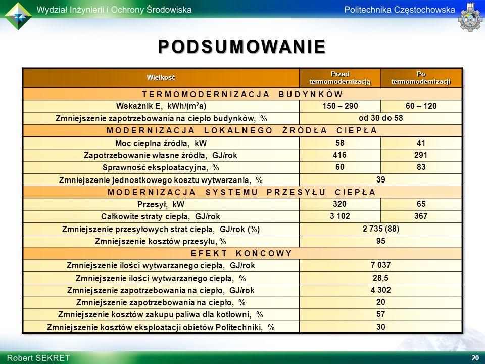 PODSUMOWANIE TERMOMODERNIZACJA BUDYNKÓW Wskaźnik E, kWh/(m2a)