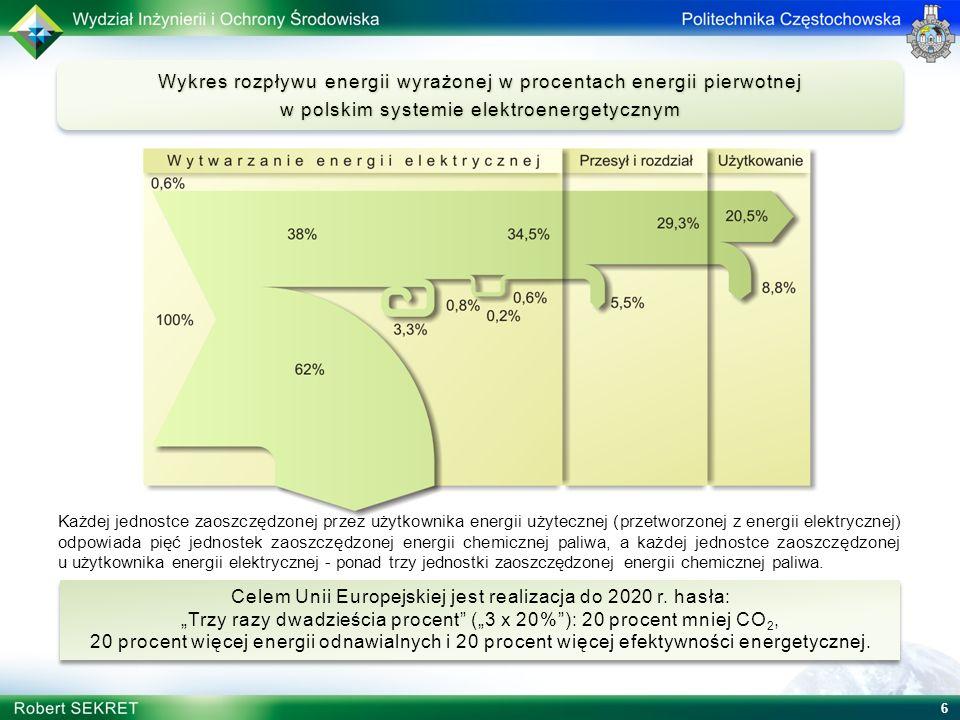 Wykres rozpływu energii wyrażonej w procentach energii pierwotnej w polskim systemie elektroenergetycznym