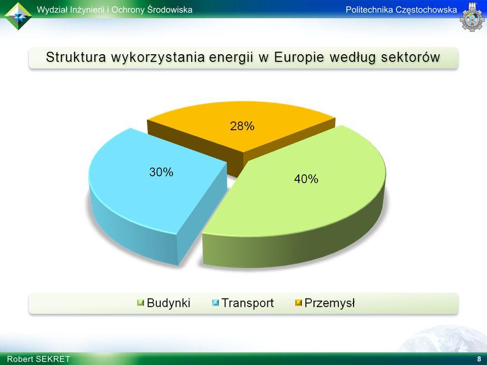 Struktura wykorzystania energii w Europie według sektorów