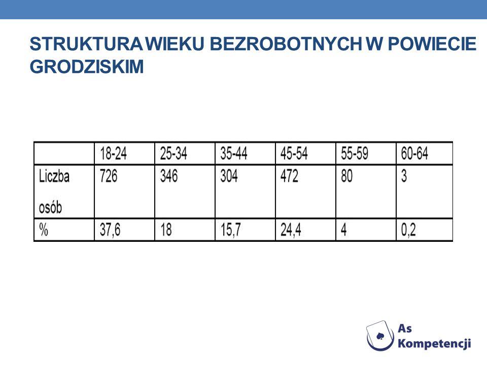 Struktura wieku bezrobotnych w powiecie grodziskim