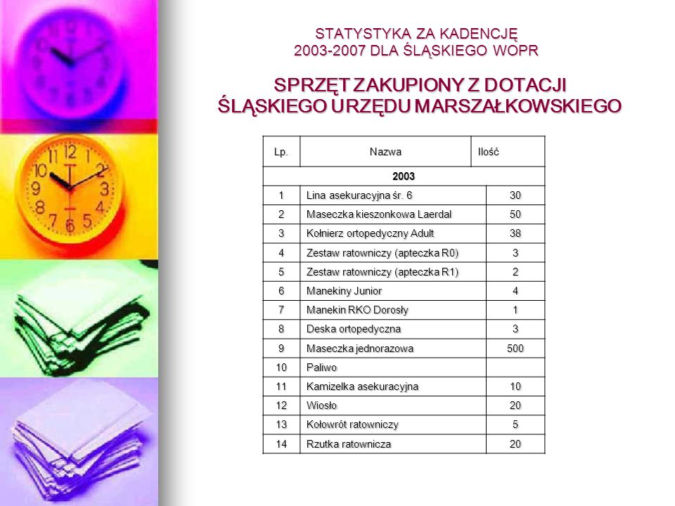 STATYSTYKA ZA KADENCJĘ 2003-2007 DLA ŚLĄSKIEGO WOPR