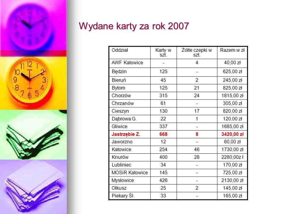 Wydane karty za rok 2007 Oddział Karty w szt. Żółte czepki w szt.