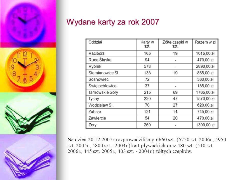 Wydane karty za rok 2007 Oddział. Karty w szt. Żółte czepki w szt. Razem w zł. Racibórz. 165.
