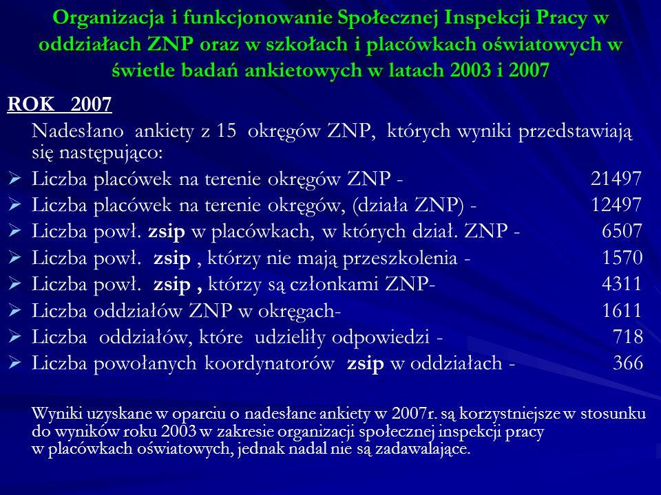 Liczba placówek na terenie okręgów ZNP - 21497