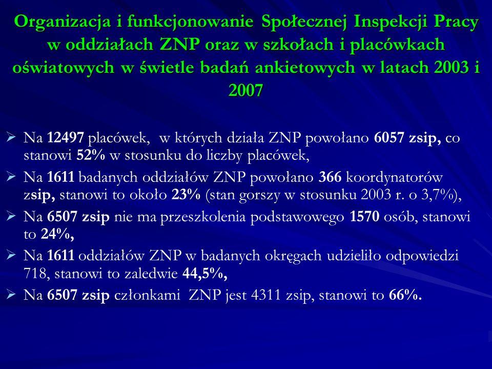 Organizacja i funkcjonowanie Społecznej Inspekcji Pracy w oddziałach ZNP oraz w szkołach i placówkach oświatowych w świetle badań ankietowych w latach 2003 i 2007