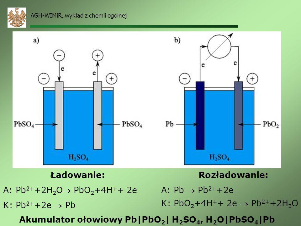 Akumulator ołowiowy Pb|PbO2| H2SO4, H2O|PbSO4|Pb