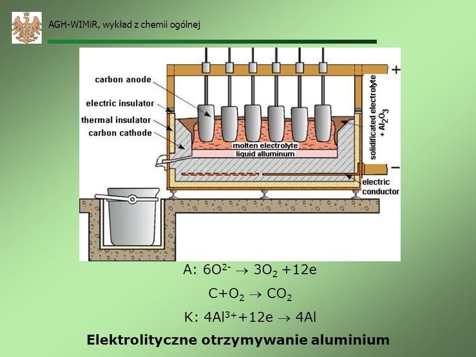 Elektrolityczne otrzymywanie aluminium