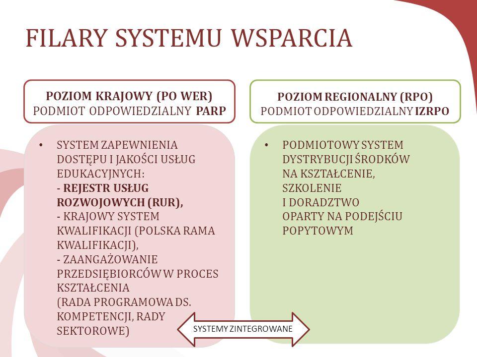 FILARY SYSTEMU WSPARCIA
