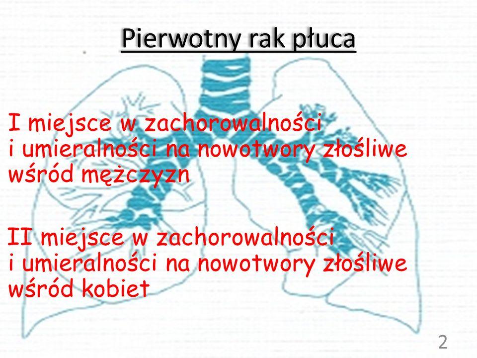 Pierwotny rak płuca I miejsce w zachorowalności i umieralności na nowotwory złośliwe wśród mężczyzn.