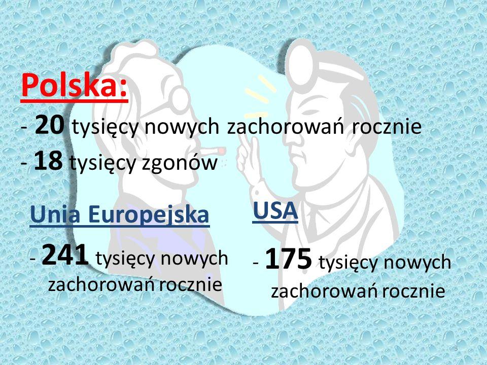 Polska: - 20 tysięcy nowych zachorowań rocznie - 18 tysięcy zgonów