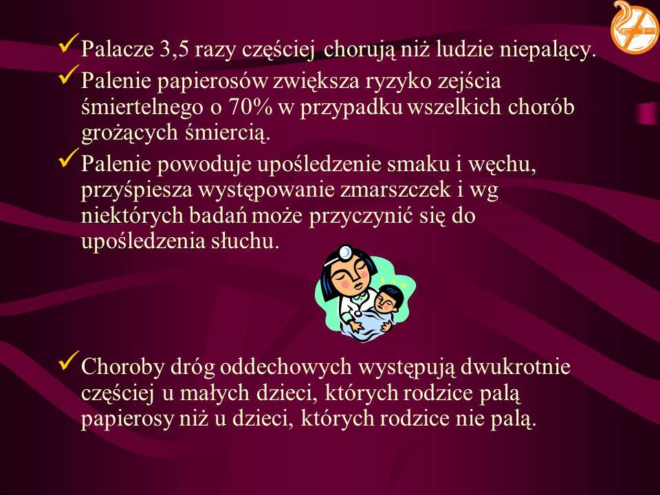 Palacze 3,5 razy częściej chorują niż ludzie niepalący.