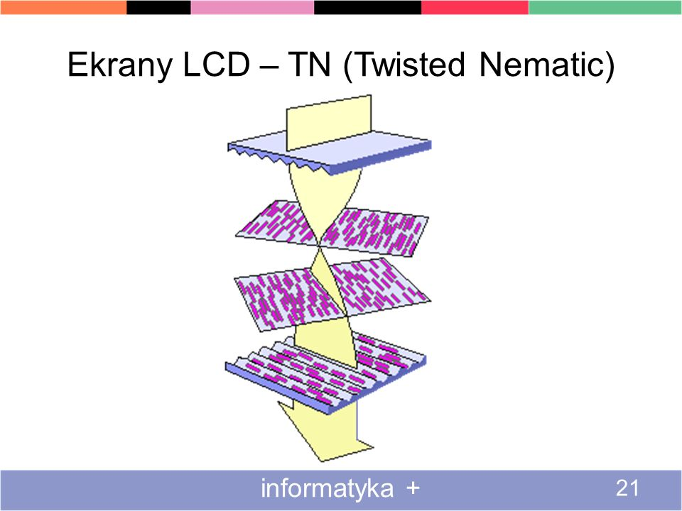 Ekrany LCD – TN (Twisted Nematic)
