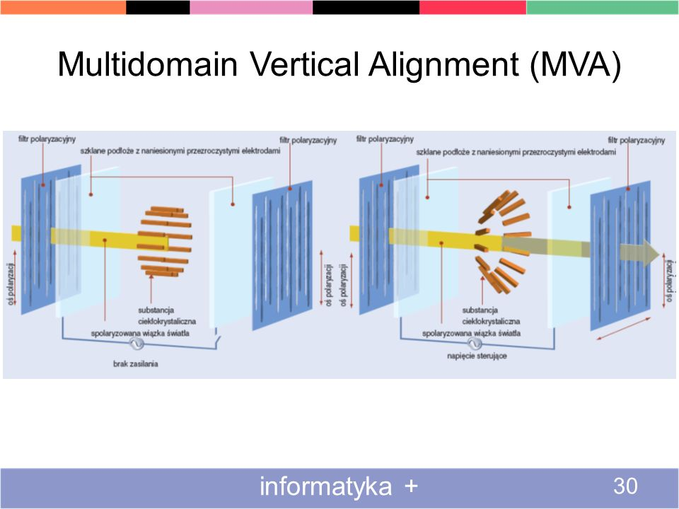 Multidomain Vertical Alignment (MVA)