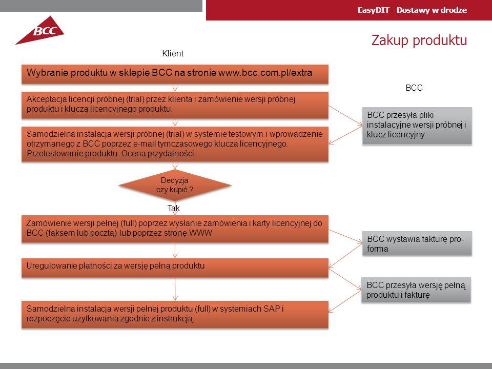 Zakup produktu Klient. Wybranie produktu w sklepie BCC na stronie www.bcc.com.pl/extra. BCC.