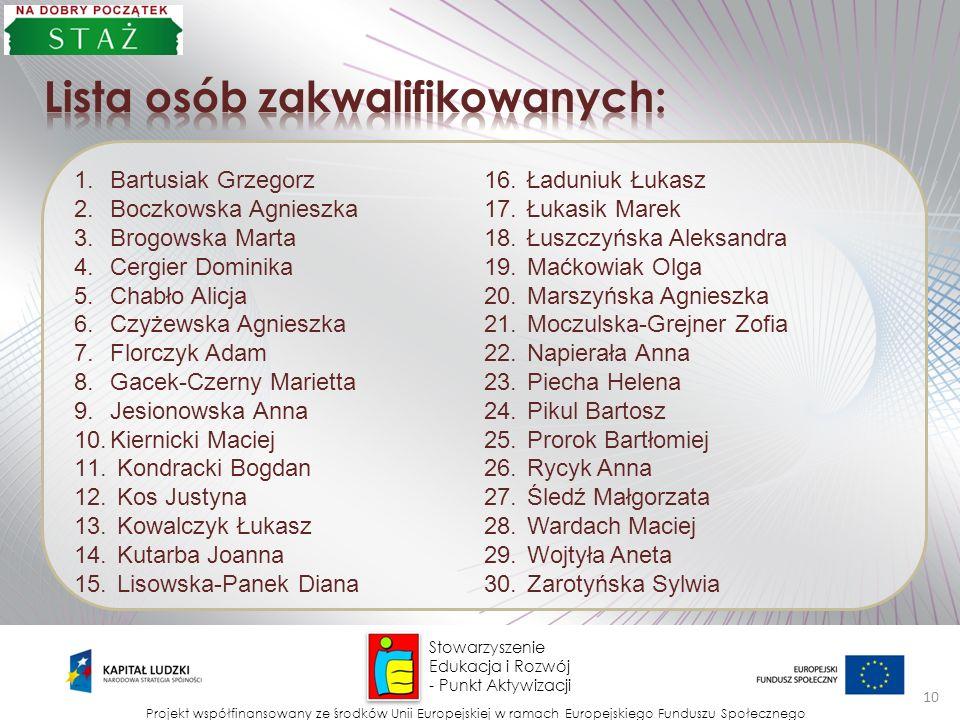 Lista osób zakwalifikowanych: