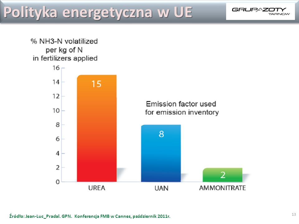 Polityka energetyczna w UE