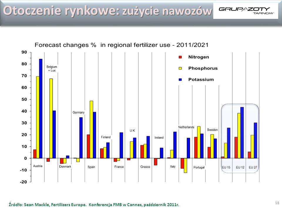 Otoczenie rynkowe: zużycie nawozów