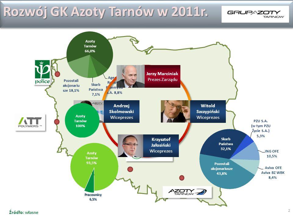 Rozwój GK Azoty Tarnów w 2011r.