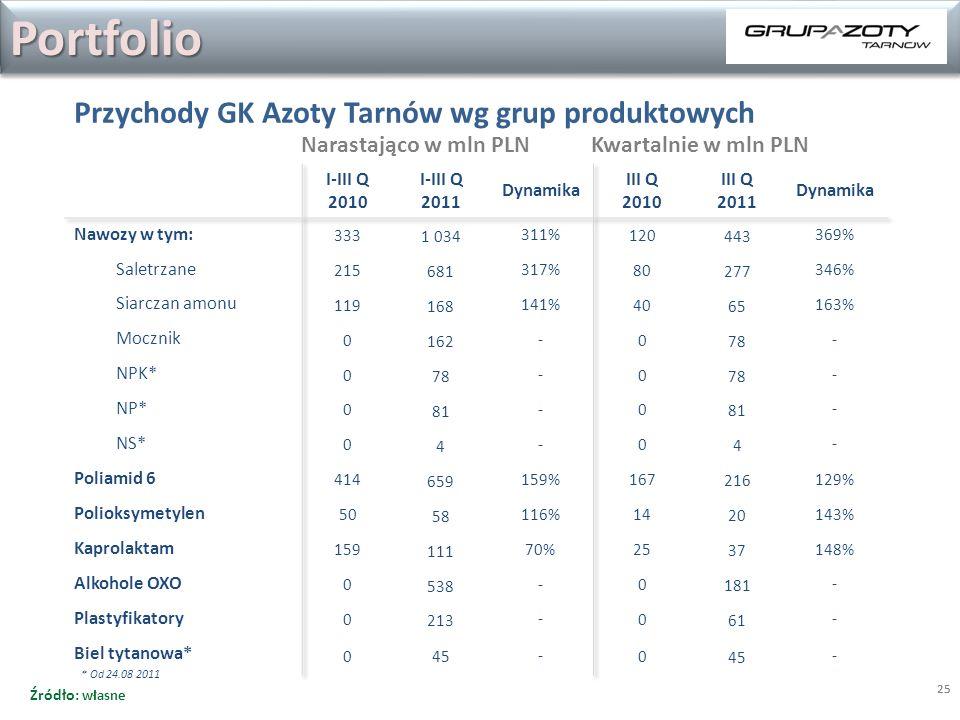 Portfolio Przychody GK Azoty Tarnów wg grup produktowych