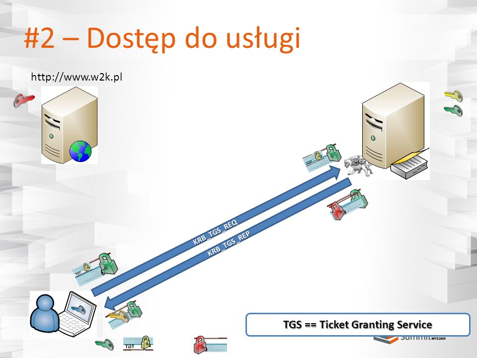 TGS == Ticket Granting Service
