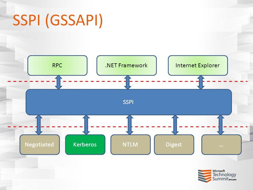 SSPI (GSSAPI) RPC .NET Framework Internet Explorer SSPI Negotiated