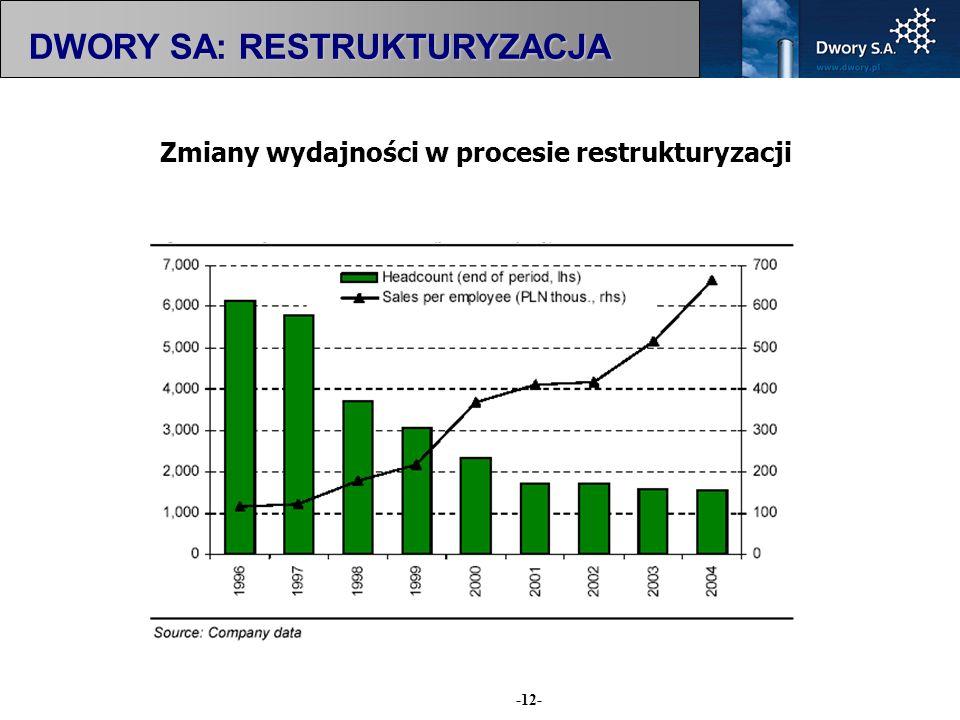 Zmiany wydajności w procesie restrukturyzacji