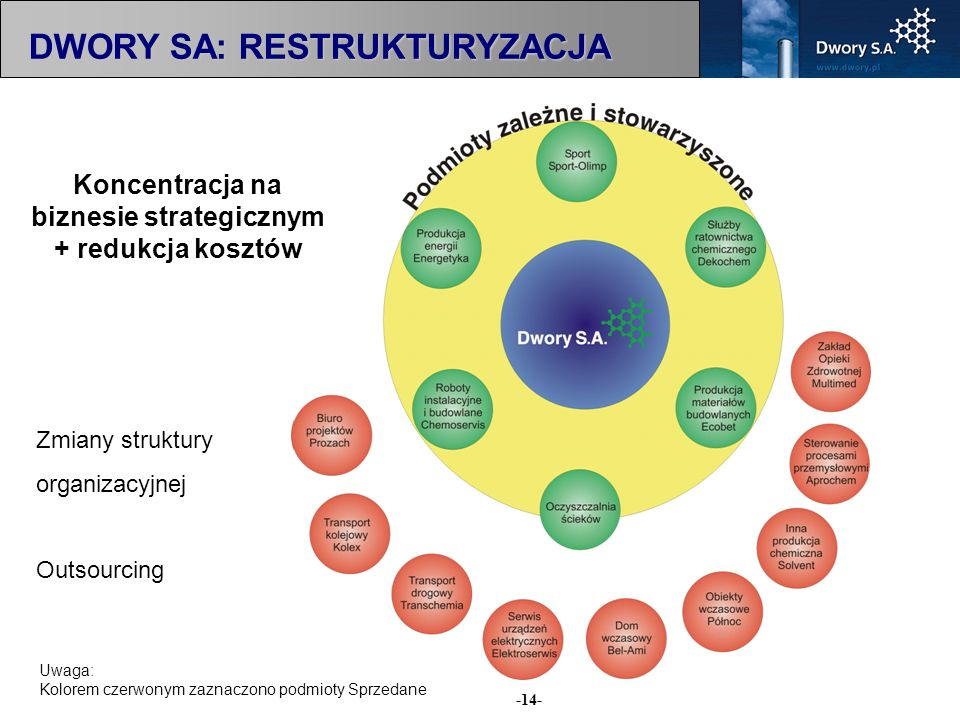 Koncentracja na biznesie strategicznym + redukcja kosztów