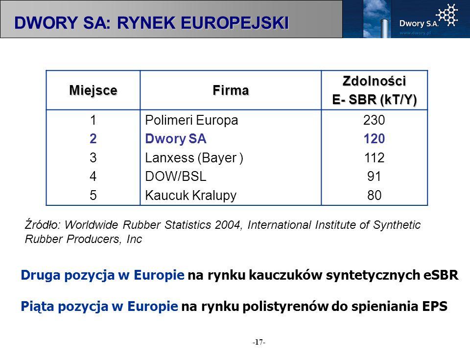 DWORY SA: RYNEK EUROPEJSKI