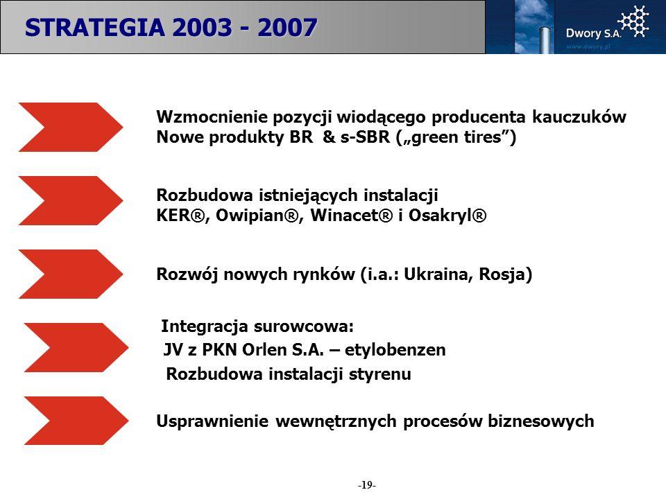 Rozwój nowych rynków (i.a.: Ukraina, Rosja)