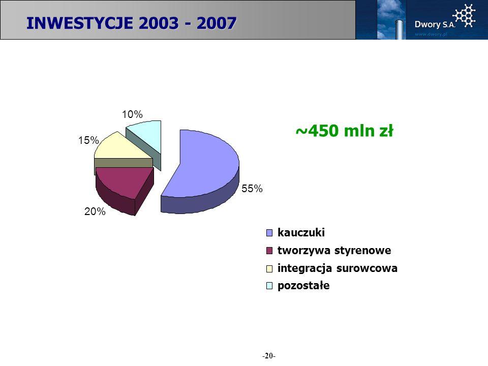 INWESTYCJE 2003 - 2007 ~450 mln zł 10% 15% 55% 20% kauczuki