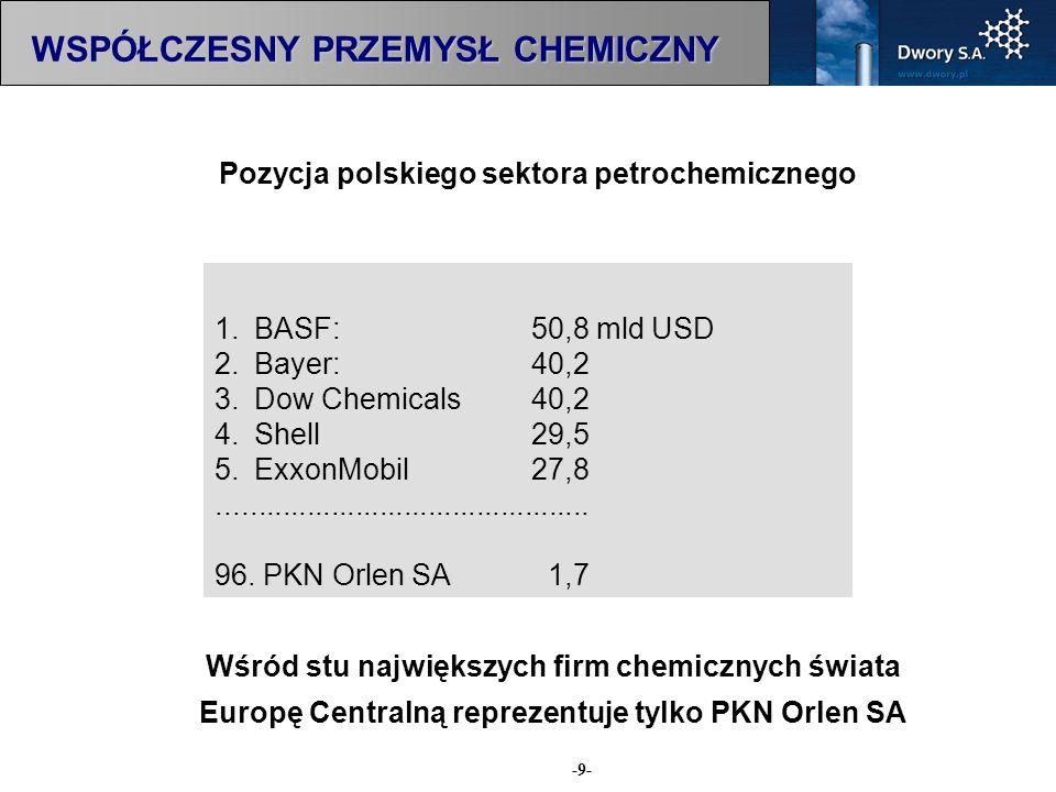 Pozycja polskiego sektora petrochemicznego