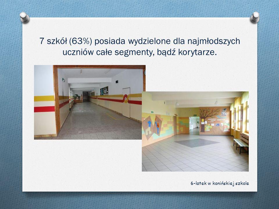 7 szkół (63%) posiada wydzielone dla najmłodszych uczniów całe segmenty, bądź korytarze.