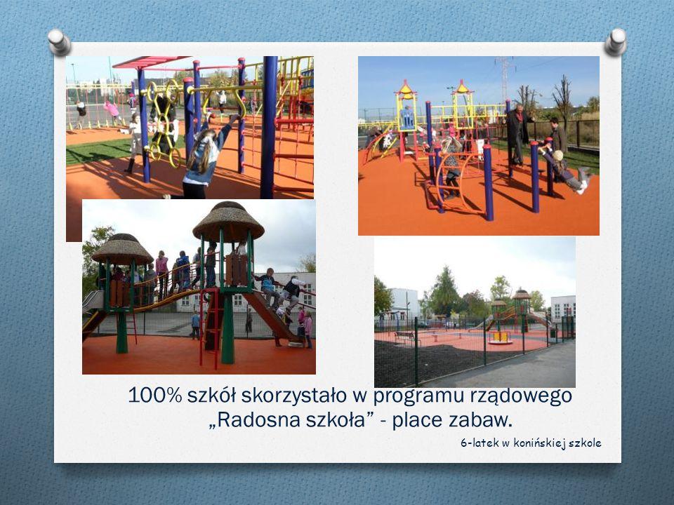"""100% szkół skorzystało w programu rządowego """"Radosna szkoła - place zabaw."""