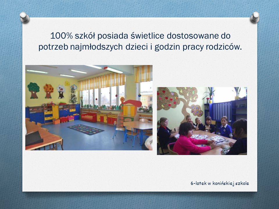 100% szkół posiada świetlice dostosowane do potrzeb najmłodszych dzieci i godzin pracy rodziców.